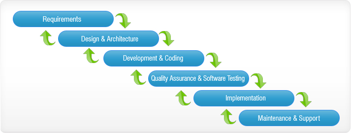 Waterfall software development methodology: