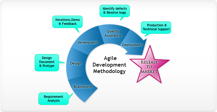 Agile development methodology: